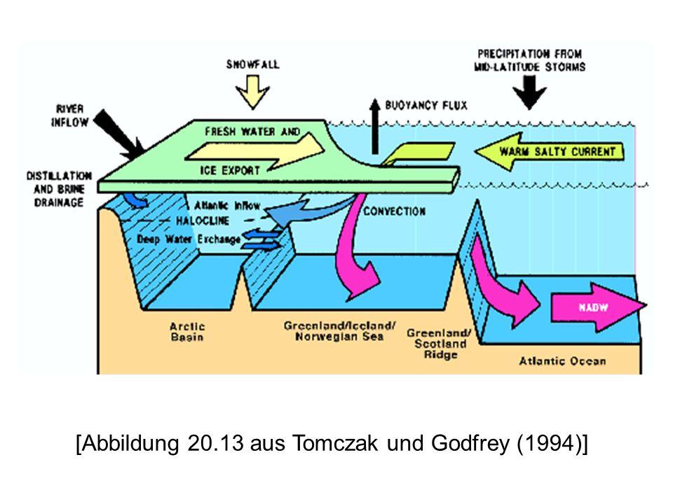 [Abbildung 20.13 aus Tomczak und Godfrey (1994)]
